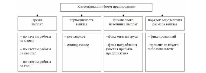 Критерии премирования работников бухгалтерии электронная отчетность портал