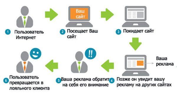 Жанр интернет рекламы создание гиперссылок в html сайтах в блокноте