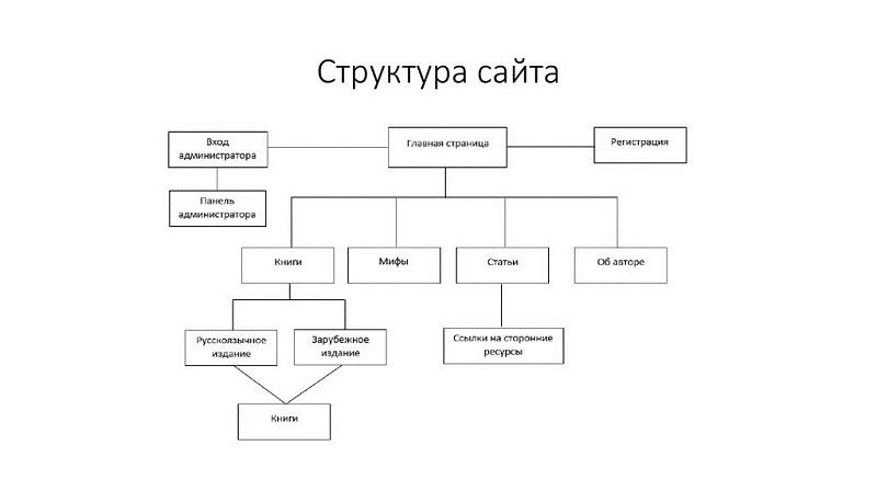 Структура создания простейшего сайта создание сайта по gimp