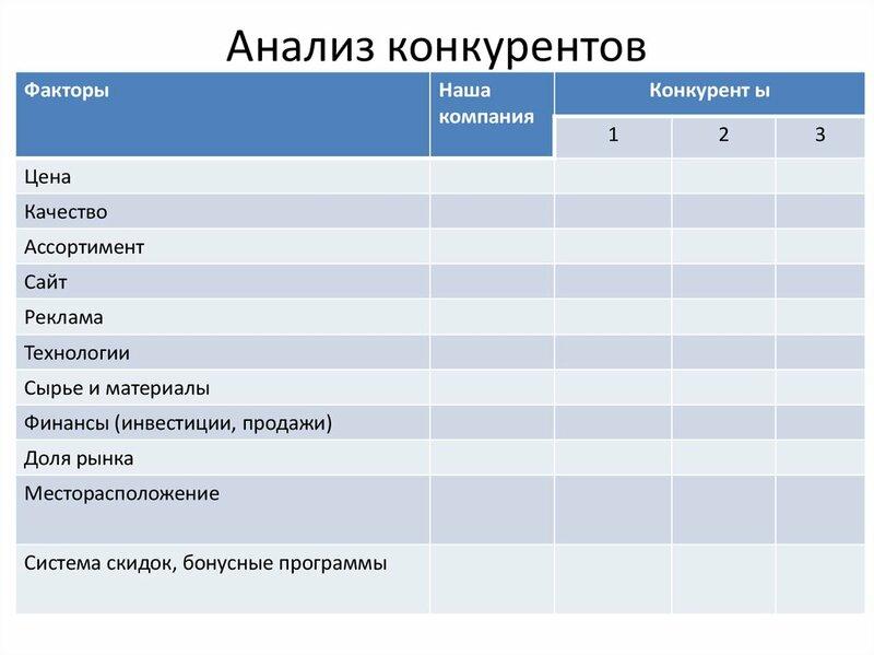 Фриланс анализ конкурентов работа в твери бухгалтер удаленно