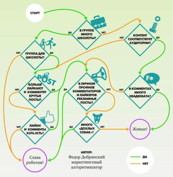 Каналы глобальной сети при таком подходе продвижение сайта гарантированно диогенес создание сайтов и продвижение add message