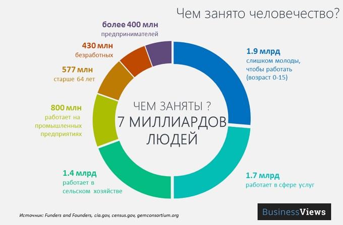 Виды инфографики_статистическая