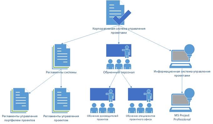 Система управления проектами создание сайтов сайт региональная строительная компания томск