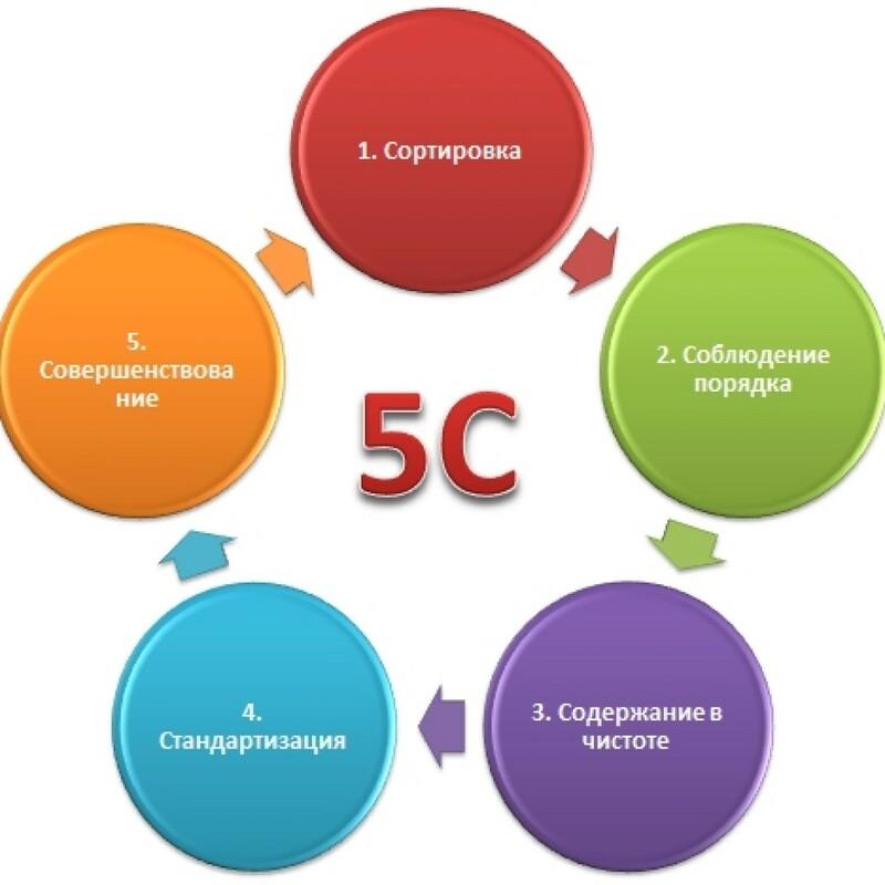 Система 5С