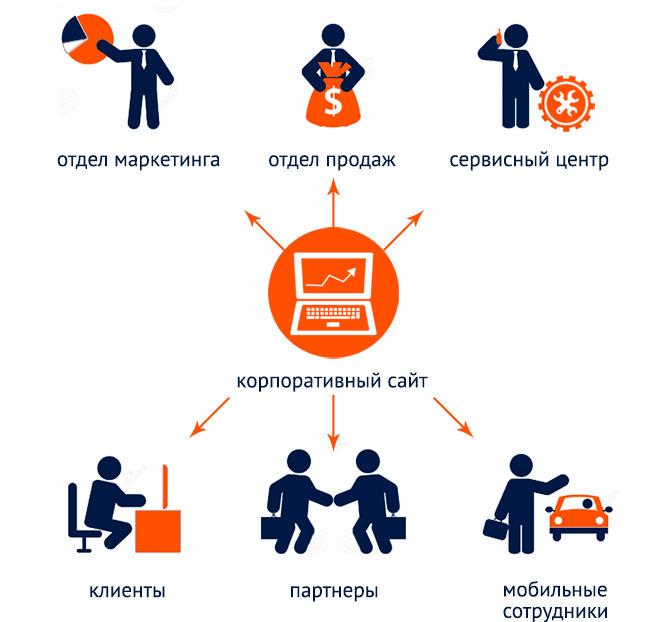 Создание корпоративного интернет сайта страховая компания проминстрах официальный сайт