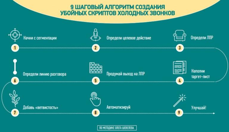 Холодные звонки на фрилансе переводчик с русского на украинский удаленная работа