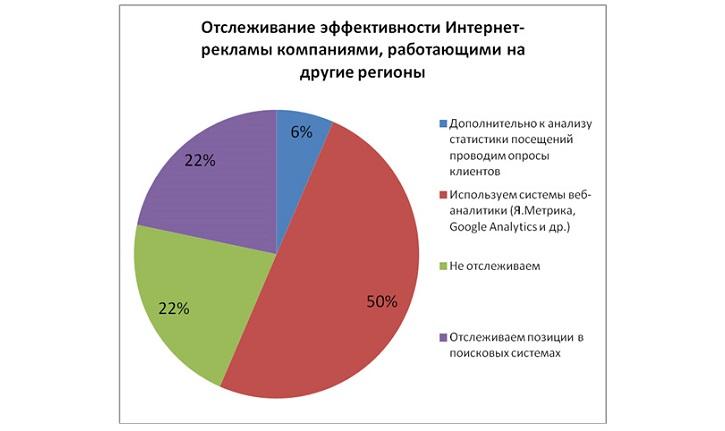 Рассчитать эффективность рекламы в интернете виды интернета в рекламе