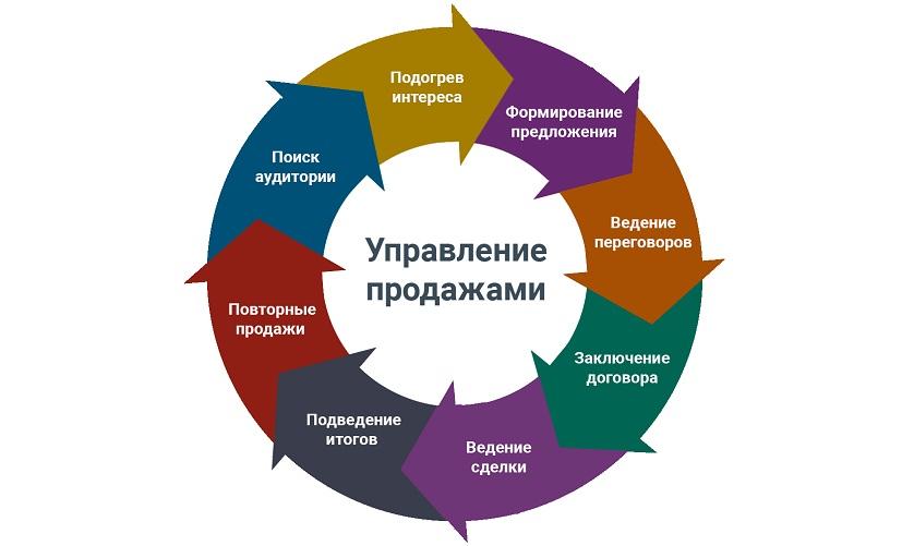 Управление продажами в организации