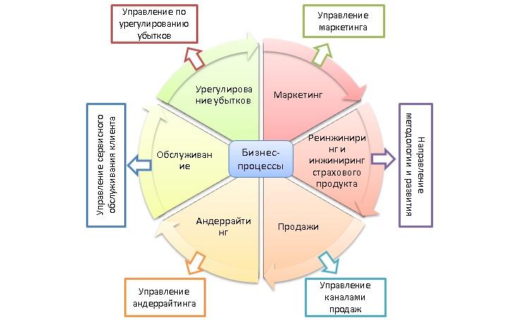 Что моделируют работы в модели бизнес процессов самые высокие модели мира