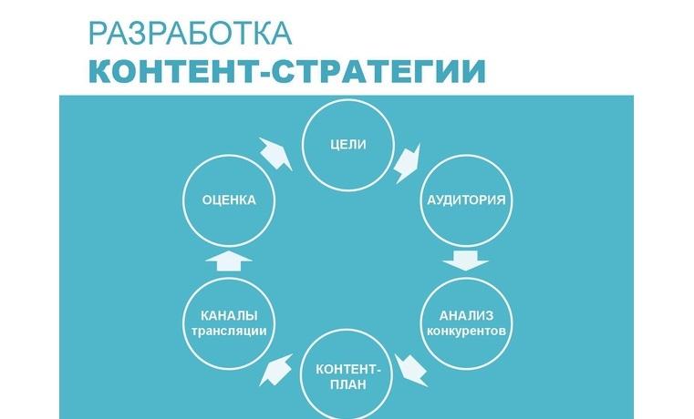 Стратегия онлайн магазина онлайн игра похожая на стратегию