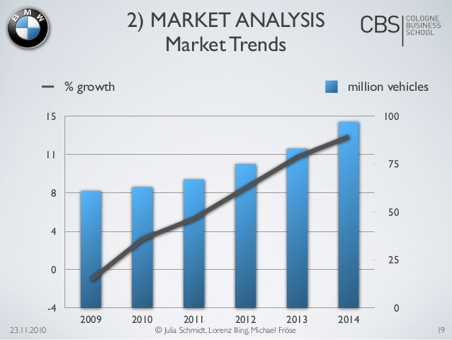 essay on bmw marketing strategy