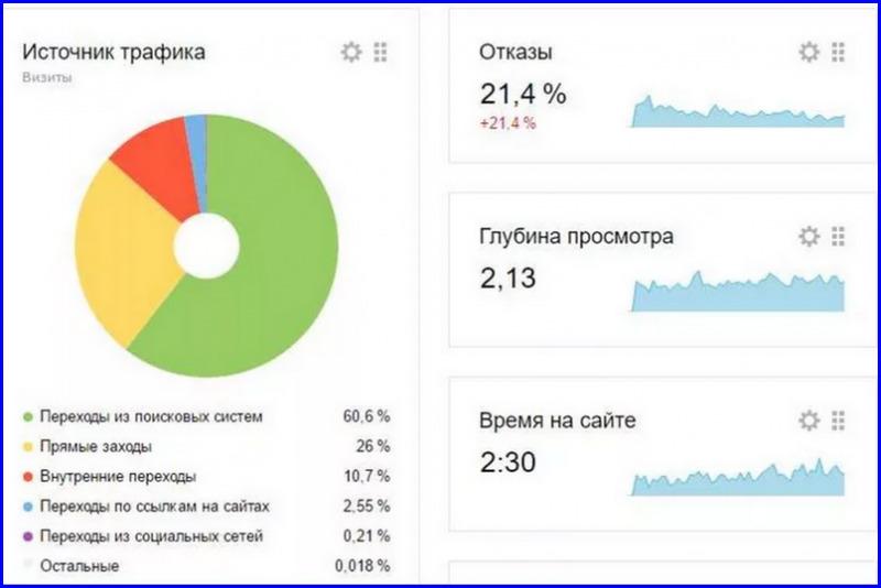 Статистика сайтов с фото