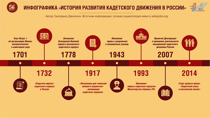 Виды инфографики_временная