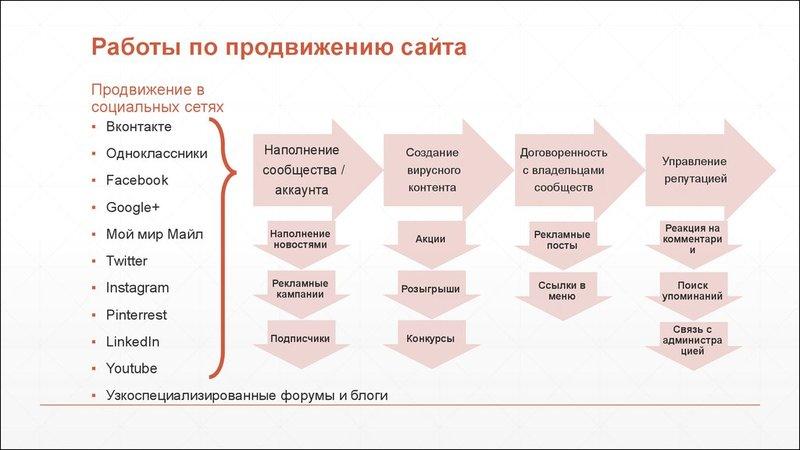 Создание сайтов бизнес план создание и продвижения сайта самостоятельно