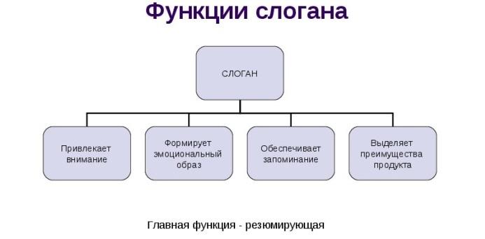 Слоганы для привлечения клиентов - инструменты, стратегии и примеры b2abbf42304