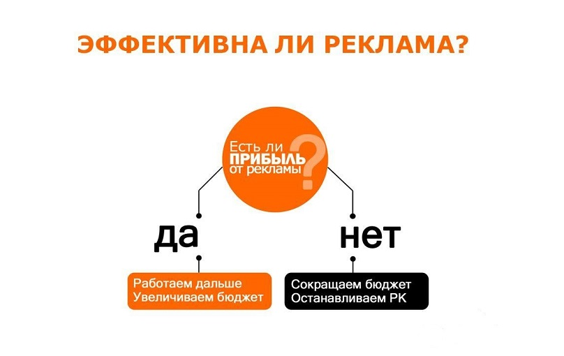 Коммуникативная эффективность интернет рекламы проверить сайт по seo